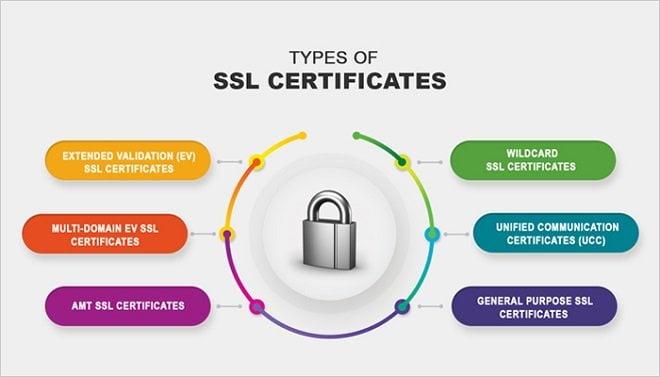 IMportance d'inslaaer un SSL sur votre compte revendeur