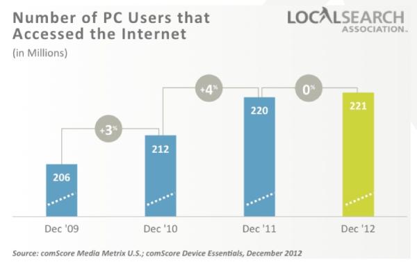 nombre utilisateur connecté à internet depuis un pc