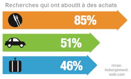 50% des recherche à partir du mobile on tabouti à un achat dans les secteur de la restauration, voyage et voiture