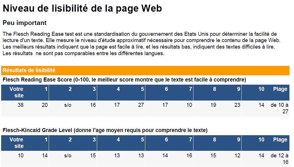 Niveau de lisibilité de votre site