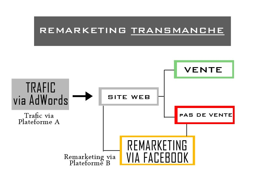 Remarketing transmanche-1