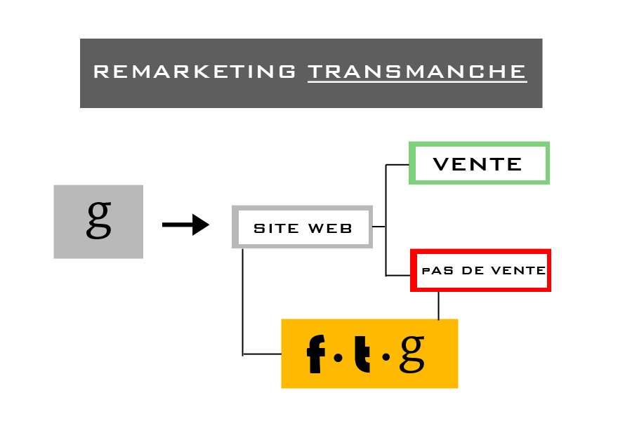 Remarketing transmanche-2