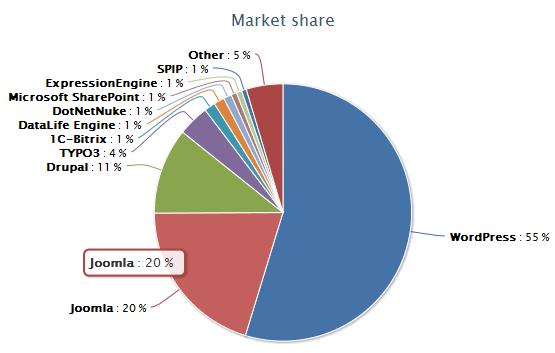 Wordpress est le CMS le plus populaire au monde