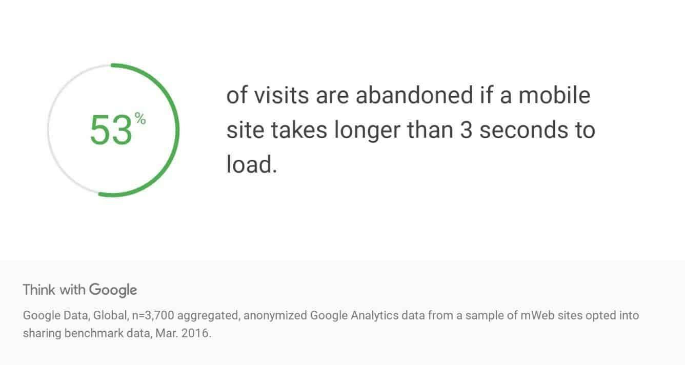 53% des internautes quittent le site s'il charge en plus de 3 sec