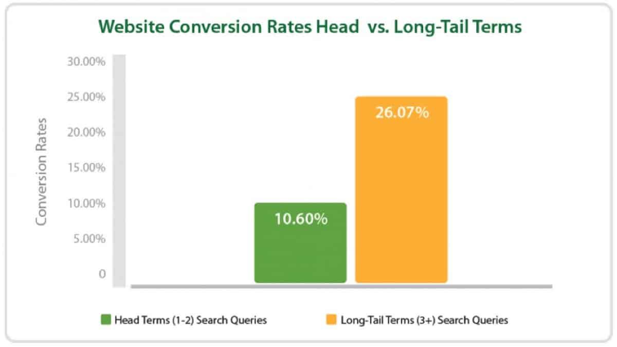 Les mots clés longs sont améliorent le taux de conversion