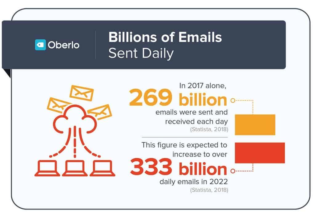 Des milliards d'emails envoyés chaque années