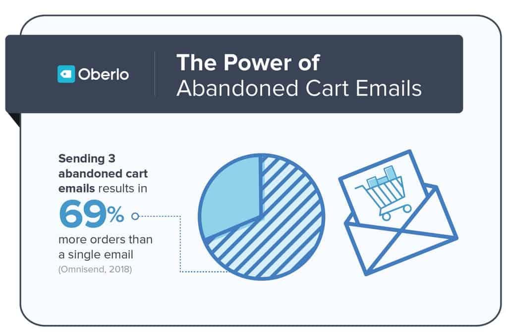 Importance d'envois d'email à ceux qui ont abandonnée le panier d'achat