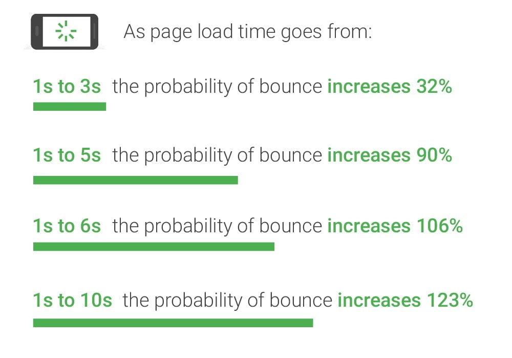 La probabilité de quitter la page augmente avec la lenteur de la page