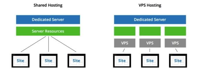 Comparaison hébergement partagé et VPS