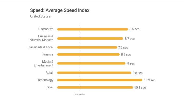 La vitesse moyenne des sites web en fonction des secteurs