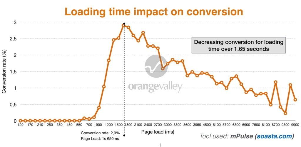L'effet du temps du chargement sur la conversion