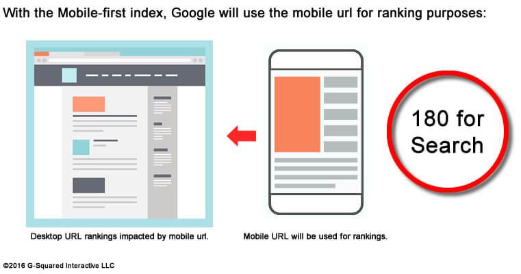 Importance de la vitesse du site mobile