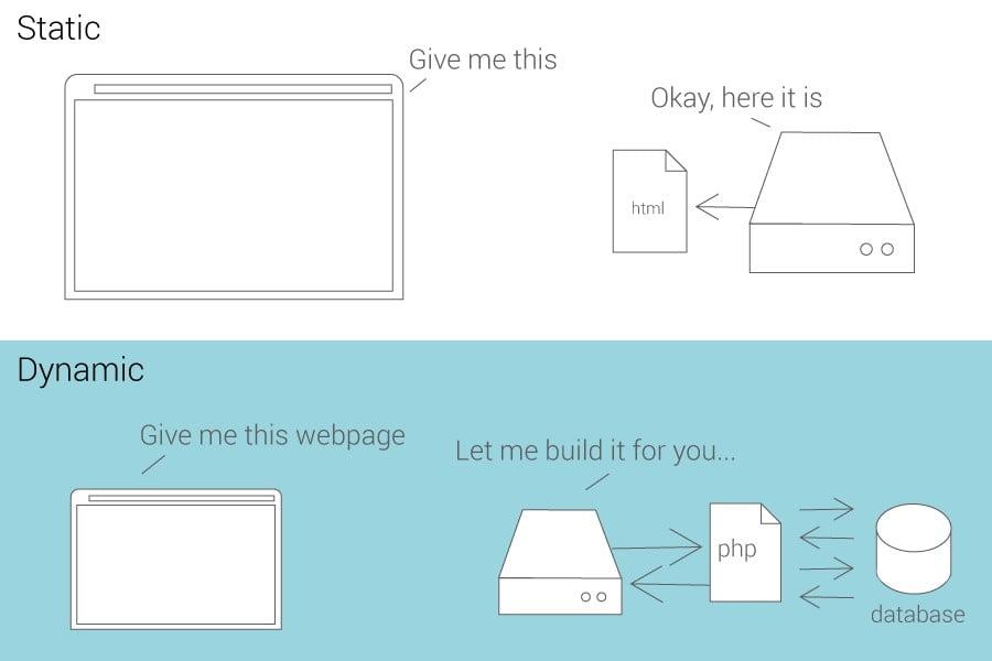 Création de fichier dynamique par le serveur
