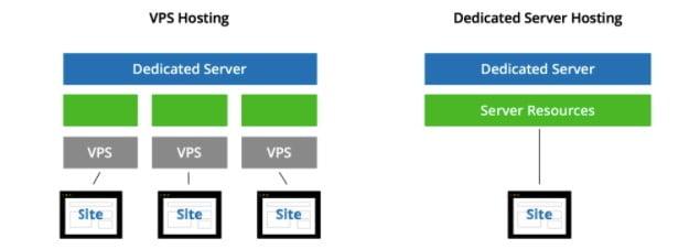 comparaison dédié et VPS
