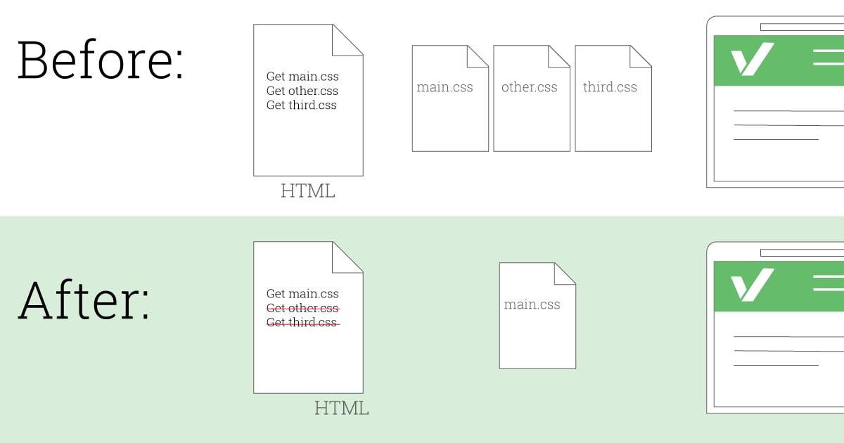 Temps de chargement des pages du site réduit avec un seul fichier CSS