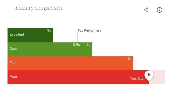 Comparaison de vitesses des sites mobiles dans le même secteur