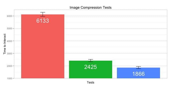 La compression des images peut rendre le site plus rapide