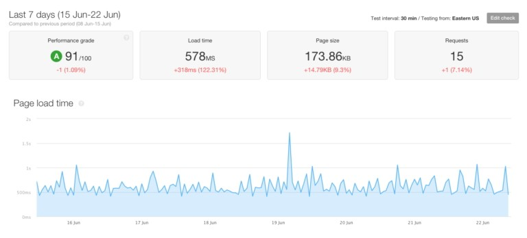 rapport de vitesse de site Web avec pingdom version payante