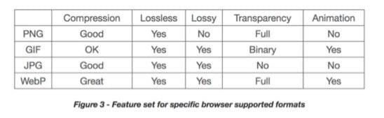 Les types de fichier image peuveunt avoir un impact sur la vitesse du site